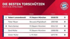 5 轮 9 球!莱万成为德甲历史第一人,超越老穆勒