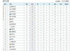 19-20赛季意甲联赛五轮战罢,国米高居榜首,AC米兰只排在第13