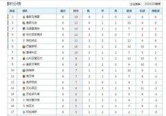19-20赛季西甲六轮战罢,皇马毕尔巴鄂不败,西班牙人开局糟糕