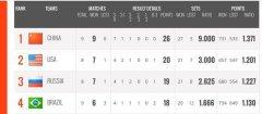 女排世界杯最新排名出炉!中国队