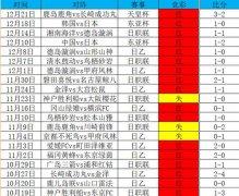 天皇杯决赛!竞彩冲击 10 连红!